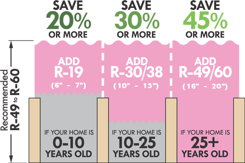 insulation levels
